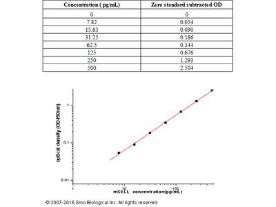 Mouse CD62L / L-Selectin / SELL ELISA Kit