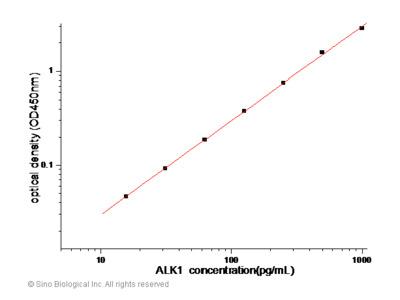 Human ALK-1 / ACVRL1 ELISA Pair Set