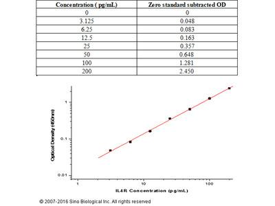 Human IL-4R / CD124 ELISA Kit