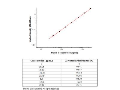 Mouse Progranulin / Granulin ELISA Pair Set