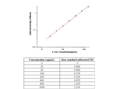Human E-Cadherin / CDH1 / E-cad / CD324 ELISA Pair Set