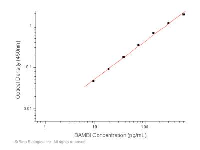 Human BAMBI / NMA ELISA Pair Set