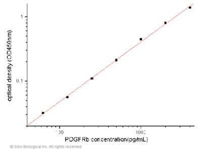 Human PDGFRb / CD140b ELISA Pair Set