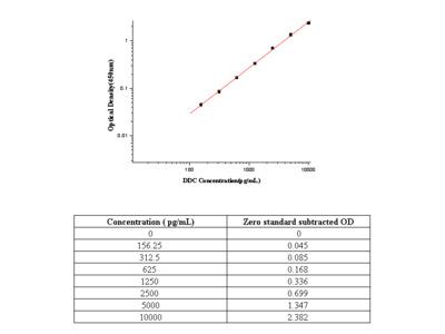 Human DOPA Decarboxylase / DDC ELISA Pair Set