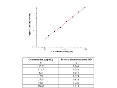 Human alpha-Galactosidase A / GLA ELISA Pair Set