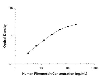 Human Fibronectin DuoSet ELISA