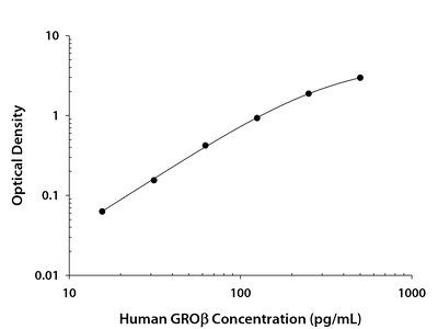 CXCL2 /GRO beta /MIP-2 /CINC-3 ELISA