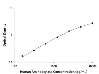 Aminoacylase / ACY1 ELISA