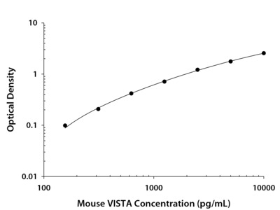 VISTA / B7-H5 / PD-1H ELISA