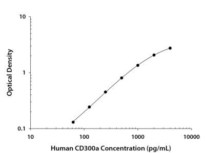 CD300a /LMIR1 ELISA