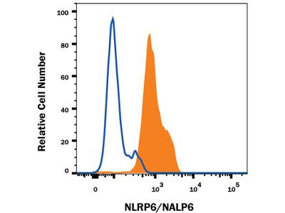 Human NLRP6 / NALP6 PE-conjugated Antibody