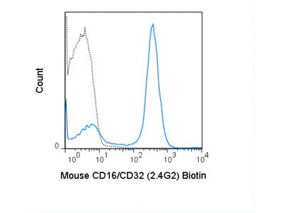 Biotin Anti-Mouse CD16 / CD32 (2.4G2)
