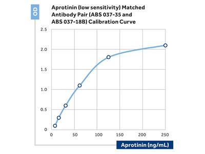 Pancreatic Trypsin Inhibitor / Aprotinin Monoclonal Antibody