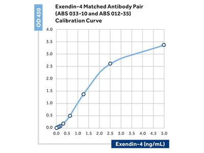 Exendin 4 Monoclonal Antibody