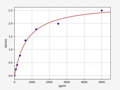Mouse EGFR(Epidermal Growth Factor Receptor) ELISA Kit