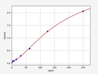 Mouse DBP/GC(Vitamin D-binding protein) ELISA Kit