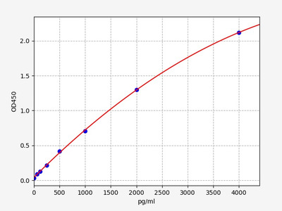 Rat BAFF/CD257(B-Cell Activating Factor) ELISA Kit