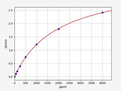 Human BAFF(B-Cell Activating Factor) ELISA Kit