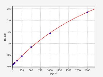 Human EZH2(Enhancer of zeste homolog 2) ELISA Kit