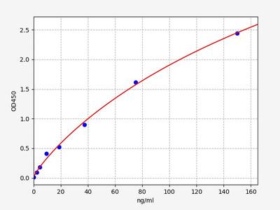 Monkey F8(Coagulation Factor VIII) ELISA Kit