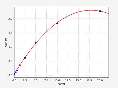 Human PIF/DCD(Proteolysis Inducing Factor/Dermcidin) ELISA Kit