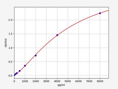 Porcine CLDN7(Claudin-7) ELISA Kit
