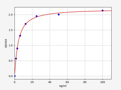 Human SAA(Serum Amyloid A) ELISA Kit