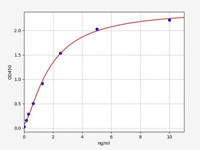 Rat Cdk5r1(Cyclin-dependent kinase 5 activator 1) ELISA Kit