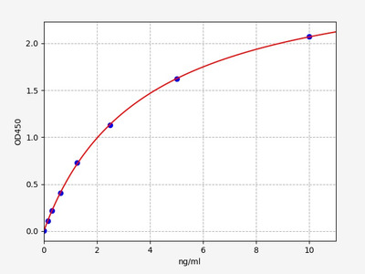 Mouse CD55(Complement decay-accelerating factor) ELISA Kit