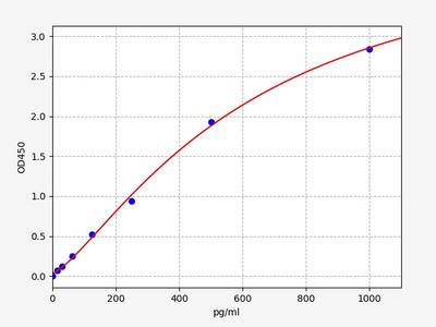 Porcine CPP(Copeptin) ELISA Kit