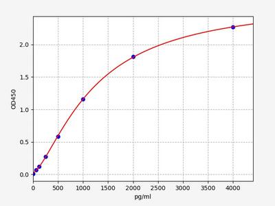 Rat BAFFR(B-Cell Activation Factor Receptor) ELISA Kit