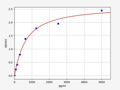 Mouse CXCL4/PF4(Platelet Factor 4) ELISA Kit