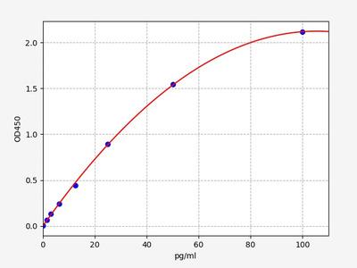 Mouse Fgf21(Fibroblast growth factor 21) ELISA Kit