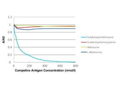 Mab Mo x S-Adenosylmethionine antibody