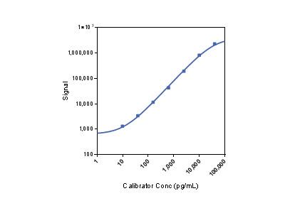 U-PLEX Human TGF-β2, SECTOR (1PL)