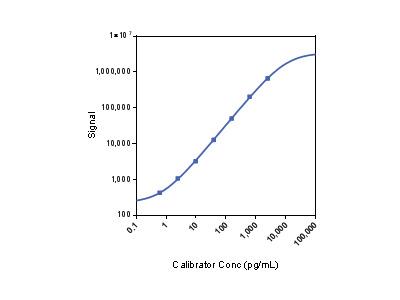 U-PLEX NHP GRO-α, SECTOR (1PL)