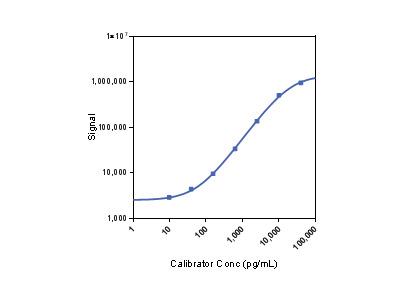 U-PLEX Human TGF-β1, SECTOR (1PL)