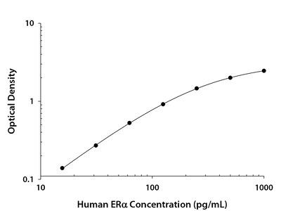 Total ER alpha/NR3A1 ELISA