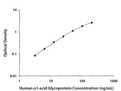 alpha 1-Acid Glycoprotein ELISA