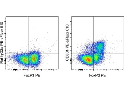 Good Anti-Mouse Nrp-1 PE-eF610 from Thermo Fisher