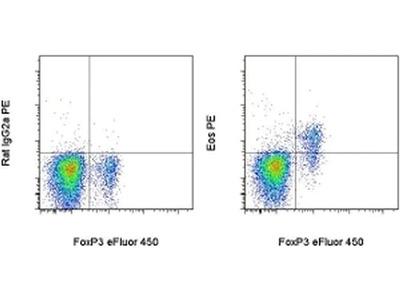Eos Monoclonal Antibody (ESB7C2), PE, eBioscience™