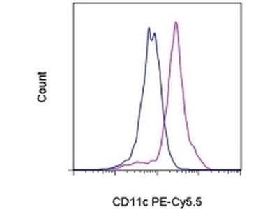 CD11c Monoclonal Antibody (3.9), PE-Cyanine5.5, eBioscience™