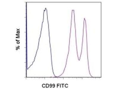 CD99 Monoclonal Antibody (3B2/TA8), FITC, eBioscience™