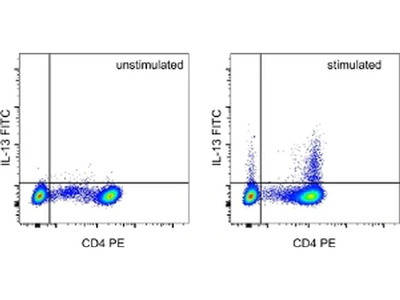 Basically the Only Human IL-13 Antibody I Could Get to Work - Thermo