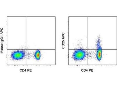 Good Antibody For CD25 Staining