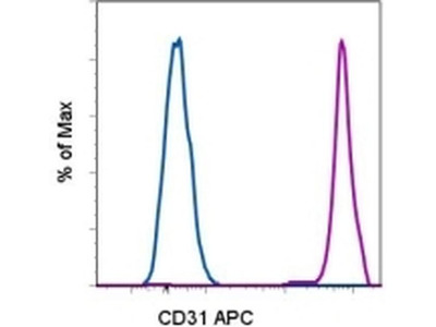 CD31 (PECAM-1) Antibody APC