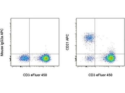 CD21 Monoclonal Antibody (HB5), APC, eBioscience™