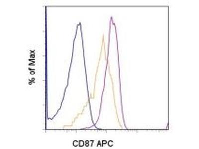 CD87 (UPAR) Monoclonal Antibody (VIM5), APC, eBioscience™