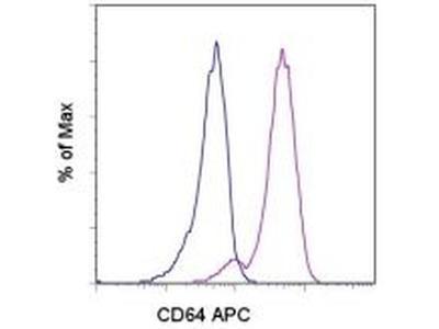 CD64 (Fc gamma Receptor 1) Monoclonal Antibody (10.1), APC, eBioscience™