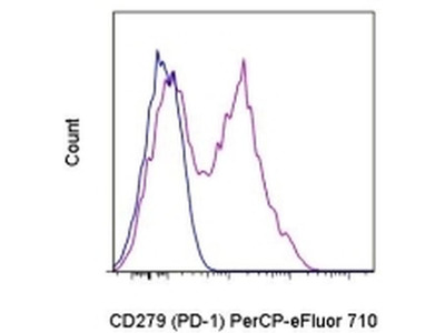 PD-1 Expression In T Cells